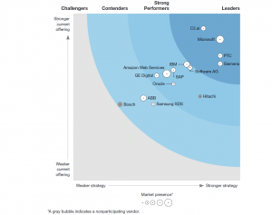 Forrester Wave Siemens Digital
